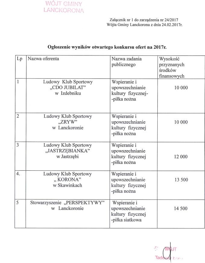 konkurs-ofert-rozstrzygniecie-2017-2